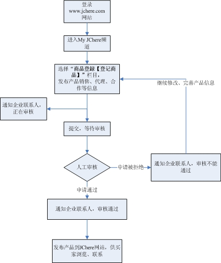 设计图纸审核流程