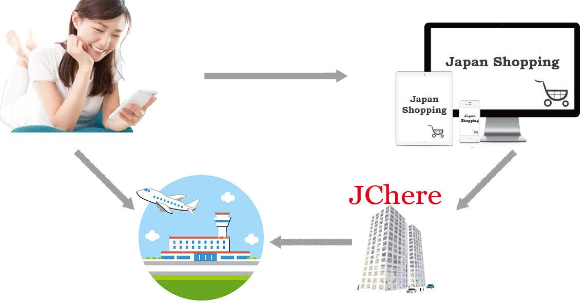 日本代购转运到日本机场